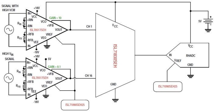 仪表放大器和多路复用器的输出级均由adc电源供电,该特性使得输出可以