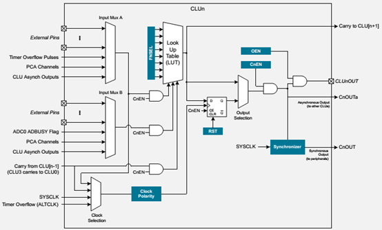 每个单元支持256种不同的组合逻辑功能(与,或,异或,多路复用器等)