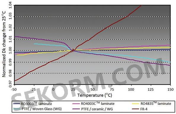 功率放大器设计和制造中常用的电路材料在宽温度范围内的tcdk特性