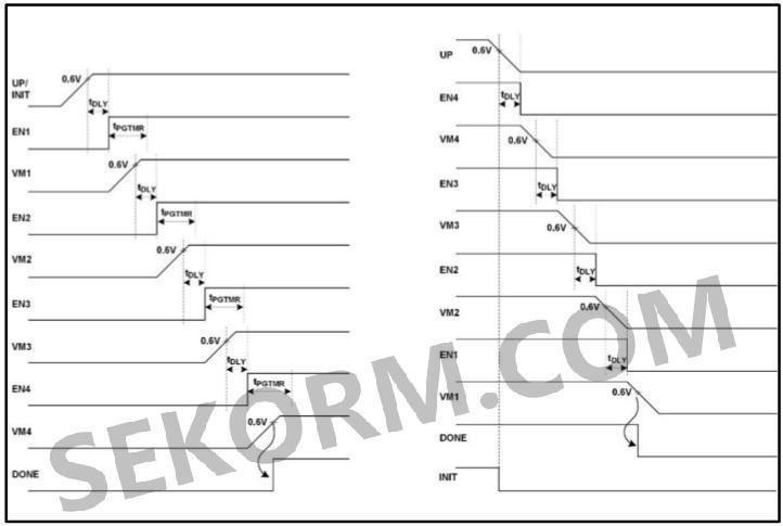使用模拟电源序列发生器的好处是设计简单,只需极少的外部元件就可以