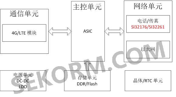 该芯片已提供完整的配套参考硬件电路及软件api包.