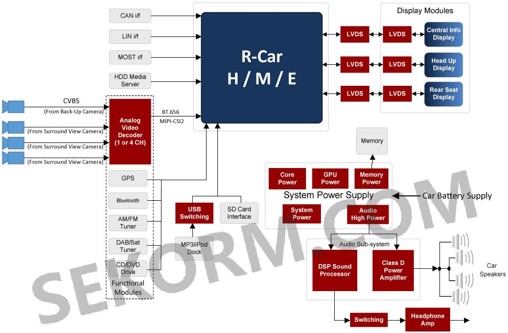 汽车信息娱乐系统原理框图