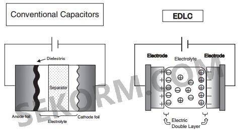 【应用】使用大电流进行充电的双电层电容器,具有优异