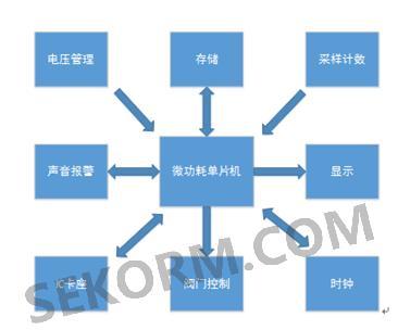 图1  阶梯气价燃气表结构框图