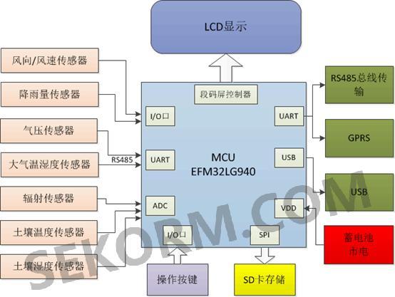 结构图如下图: 气象站设计时,选择主控mcu,需要考虑接口满足传感器