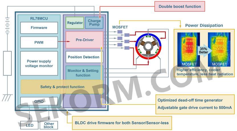 【应用】内置的高性能mcu电机控制集成电路,bldc电机驱动的理想之选