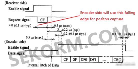 编码器时序图