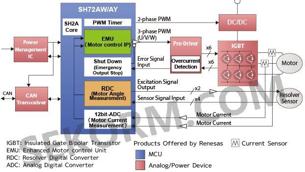 电动发电机控制系统框图