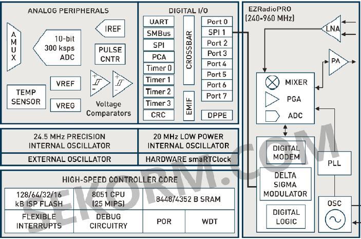 【应用】采用110na超低功耗无线mcu的智能仪表嵌入式控制方案