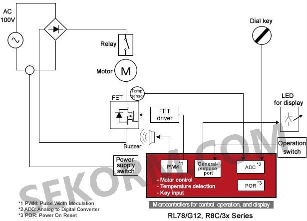 以及用于中断和电机控制的pwm定时器,适用于食物搅拌机中的电机控制.