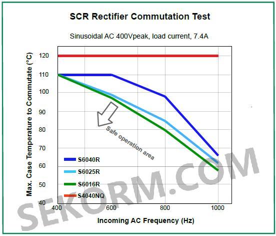 【选型】两轮车和全地形车辆(atv)中的晶闸管scr的选择方法