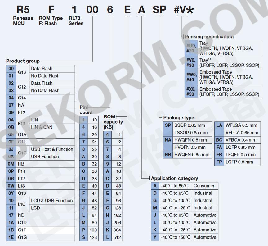 d1x汽车级mcu是78k0/dx2或upd78082x的后继产品,适用于汽车仪表板