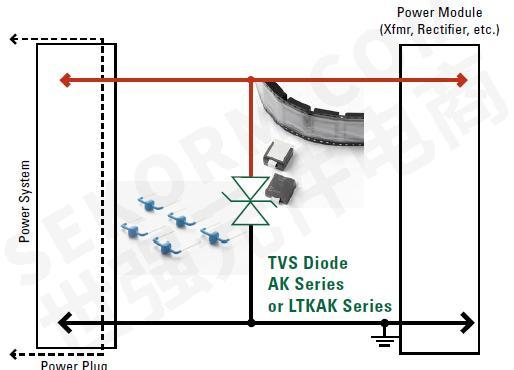 【应用】力特tvs二极管在无线网络基站交流直流线路保护中的应用