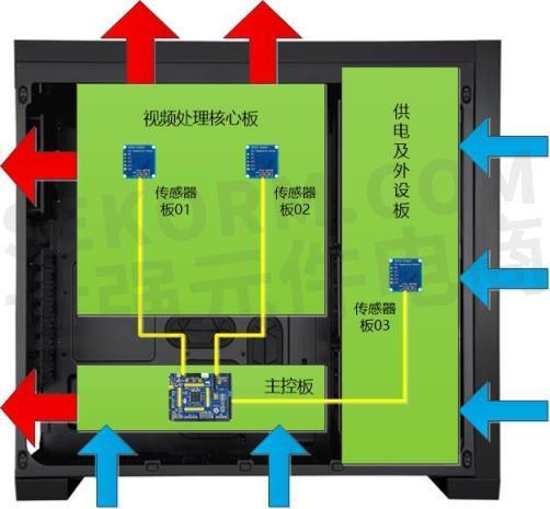 【成功案例】芯科数字温湿度传感器与stm32,p82b715组成箱载高清演播