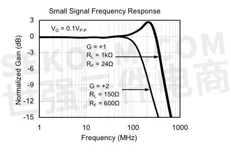 【产品】350mhz轨到轨输出cmos运算放大器,低成本高性能运放的理想