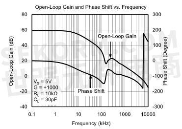 sgm8959-1/sgm8959-2 运算放大器开环频率响应曲线