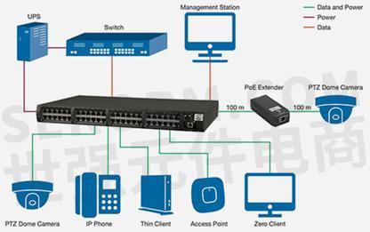 端点(或poe交换机)是包含poe/poe 传输电路的以太网交换机.