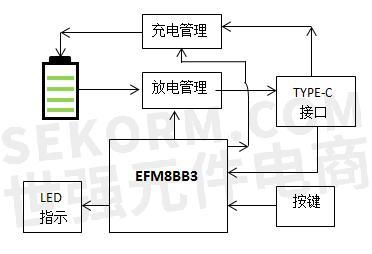 相对于传统的type-c pd快充方案,efm8bb3的单芯片方案,硬件省去了pd