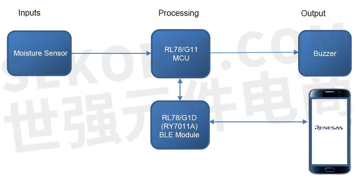 单片按键电路程序框图