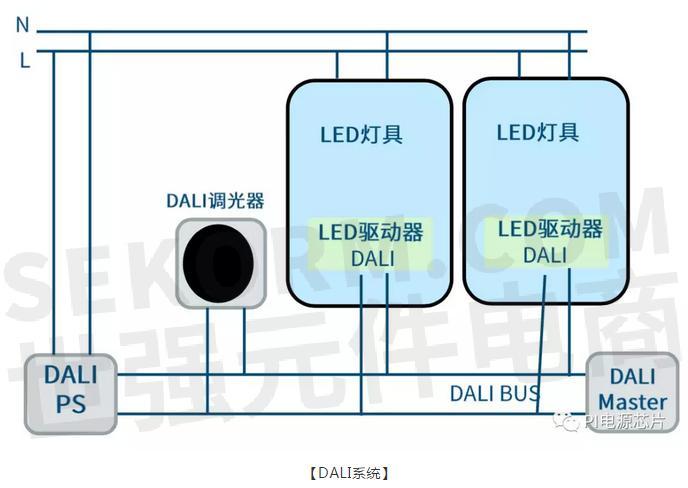 dali标准定义了用于照明控制应用中的通用通信协议和物理接口标准.