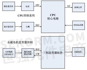 图1永磁电机控制系统结构示意图