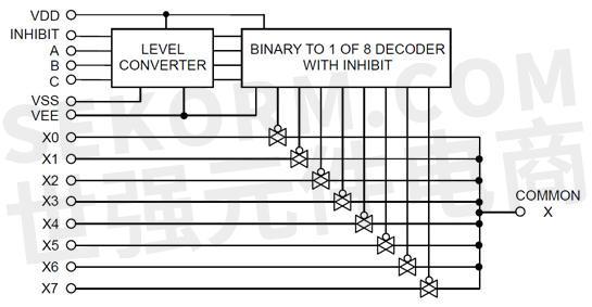 【产品】8通道模拟多路复用器/多路解复用器bu4051bc