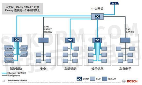 图二:博世汽车电子基于域控制器的汽车网络架构