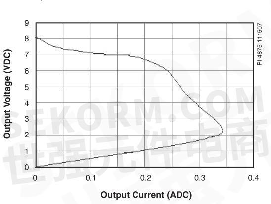 图2    输入为230vac时的输出电压电流特性(环境温度下的测量结果)