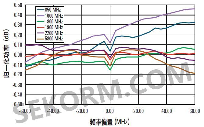 n5171b 模拟信号发生器外部iq带宽(左)和基带发生器的射频i/q通道
