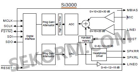 通过集成可编程输入和输出增益/衰减,麦克风偏置电路,手机混合电路
