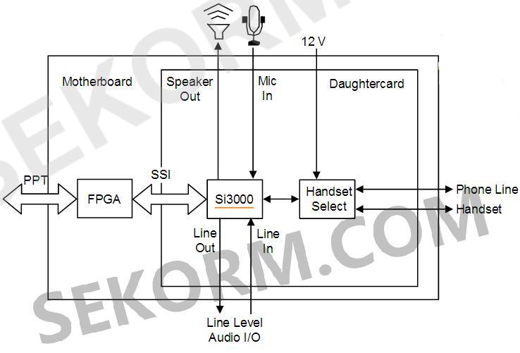 麦克风偏置电路,手机混合电路以及用于32Ω耳机的输出驱动器,提供较高