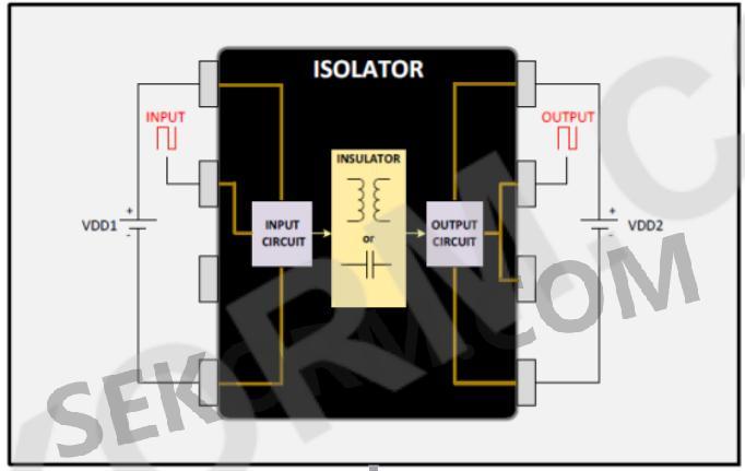 医疗电子系统通常用变压器或光耦隔离信号,但这两者都不是最优的方式.