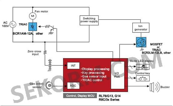 单元可以方便的控制双向晶闸管来驱动电机和mosfet管来控制离子发生器